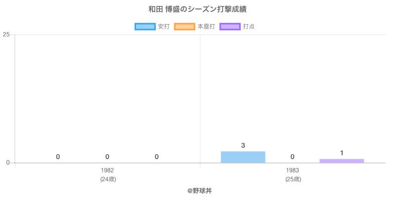 #和田 博盛のシーズン打撃成績