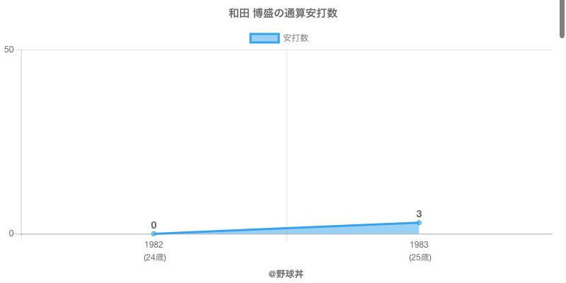 #和田 博盛の通算安打数
