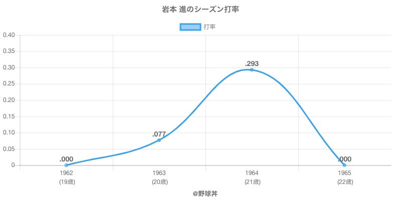 岩本 進のシーズン打率