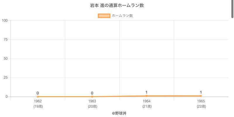 #岩本 進の通算ホームラン数