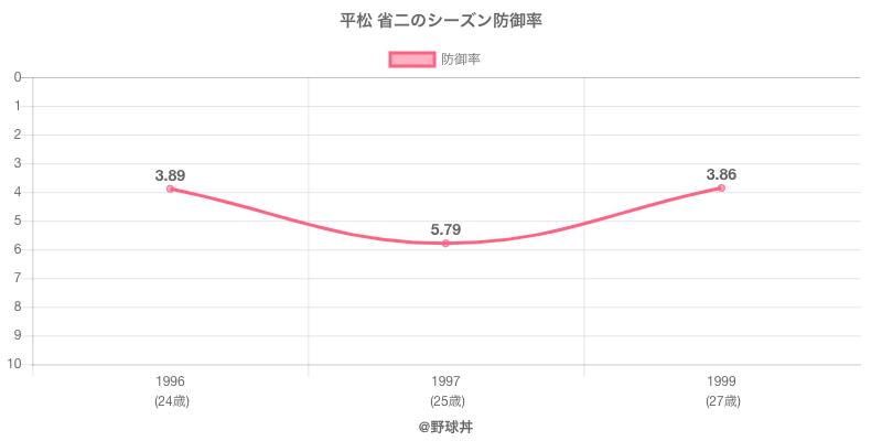 平松 省二のシーズン防御率