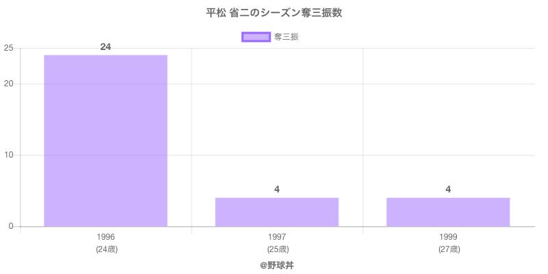 #平松 省二のシーズン奪三振数