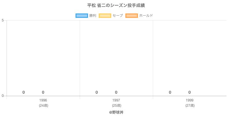 #平松 省二のシーズン投手成績