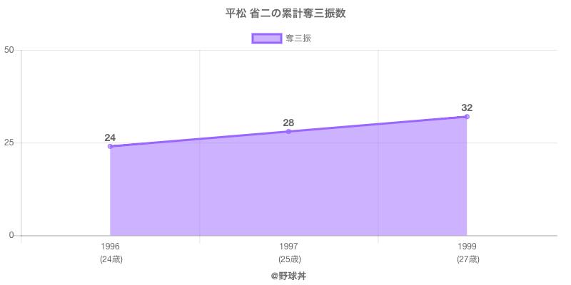 #平松 省二の累計奪三振数