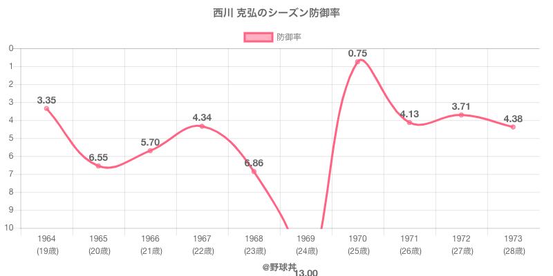 西川 克弘のシーズン防御率