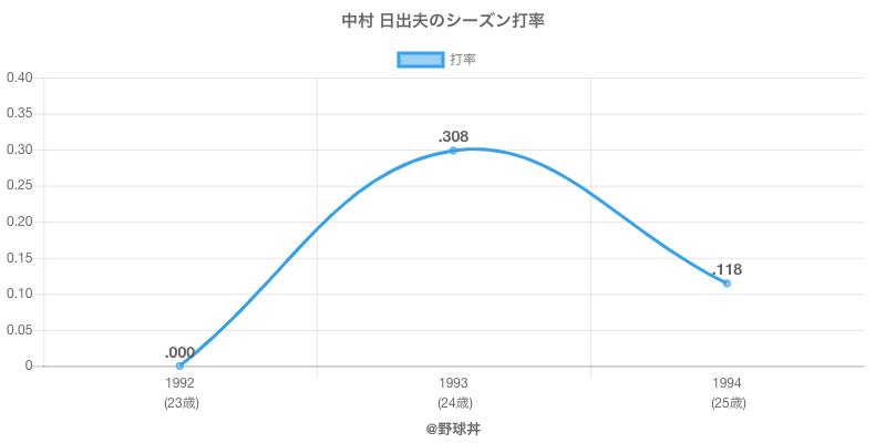 中村 日出夫のシーズン打率