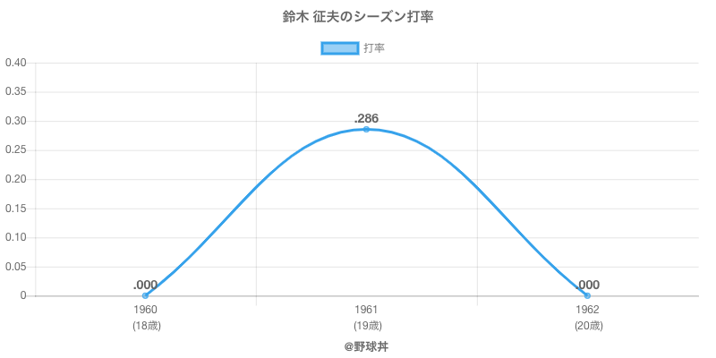 鈴木 征夫のシーズン打率