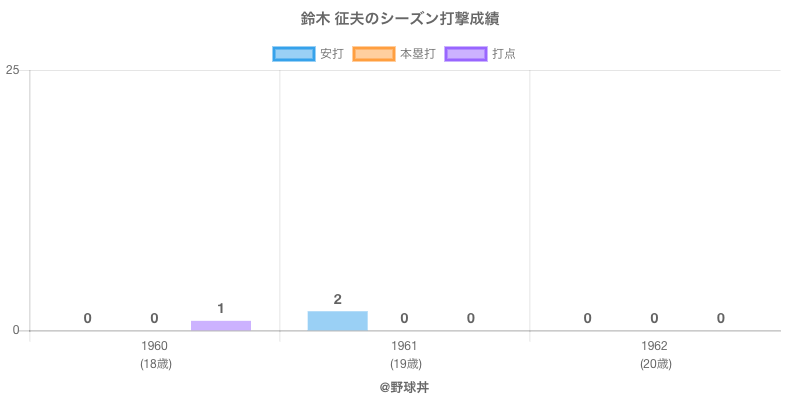 #鈴木 征夫のシーズン打撃成績