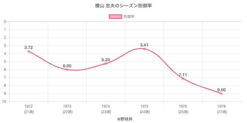 横山 忠夫のシーズン防御率