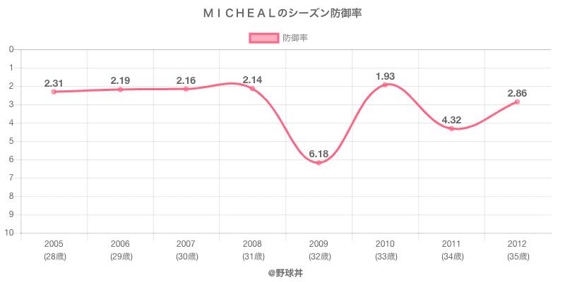 MICHEALのシーズン防御率