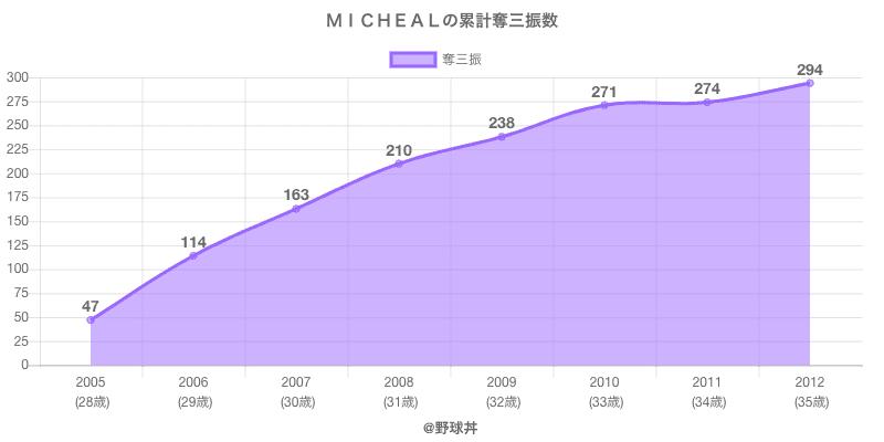 #MICHEALの累計奪三振数