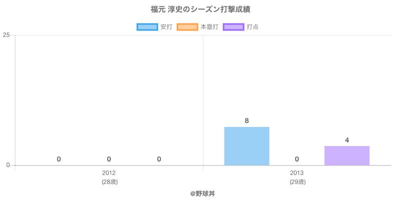 #福元 淳史のシーズン打撃成績