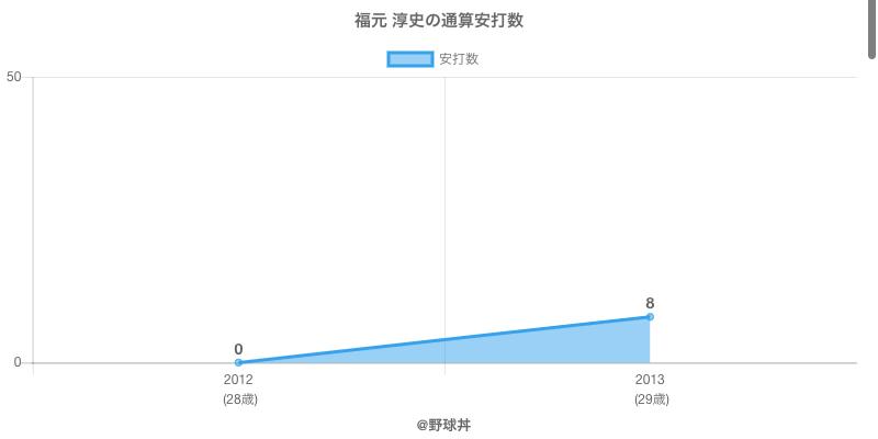 #福元 淳史の通算安打数