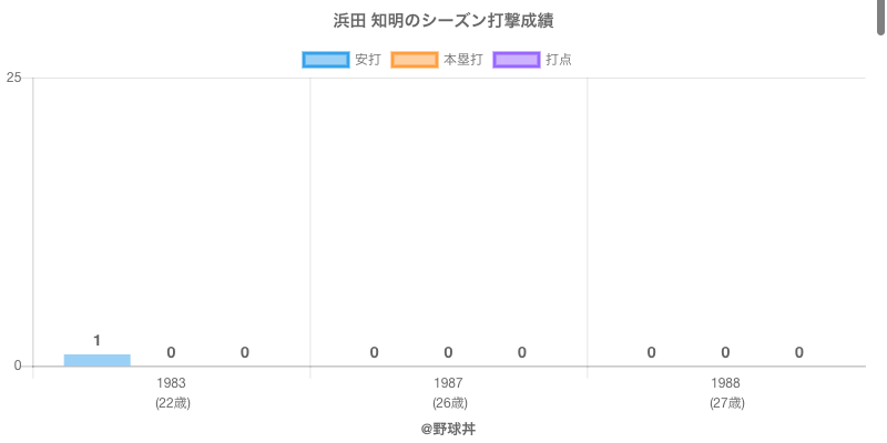 #浜田 知明のシーズン打撃成績