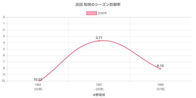 浜田 知明のシーズン防御率