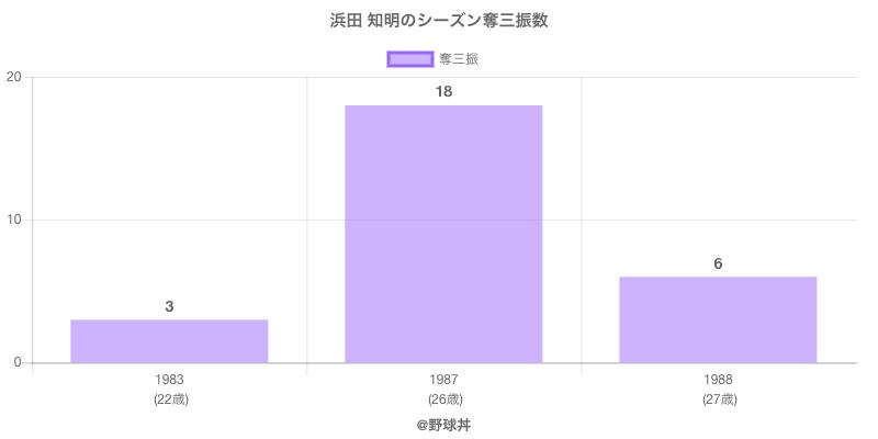 #浜田 知明のシーズン奪三振数
