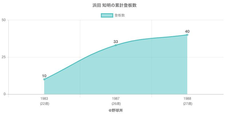 #浜田 知明の累計登板数