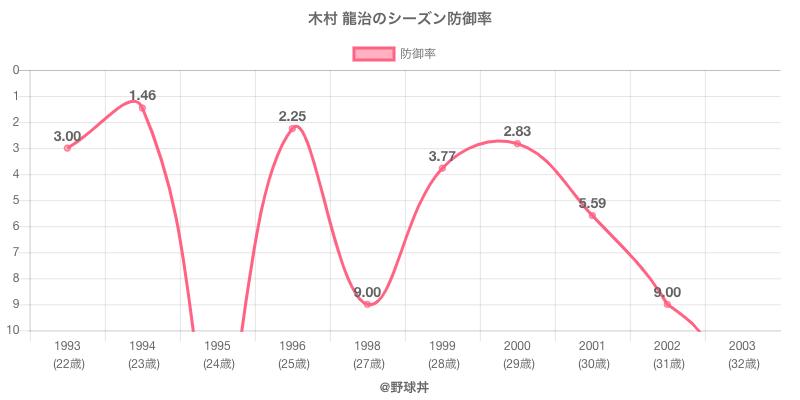 木村 龍治のシーズン防御率