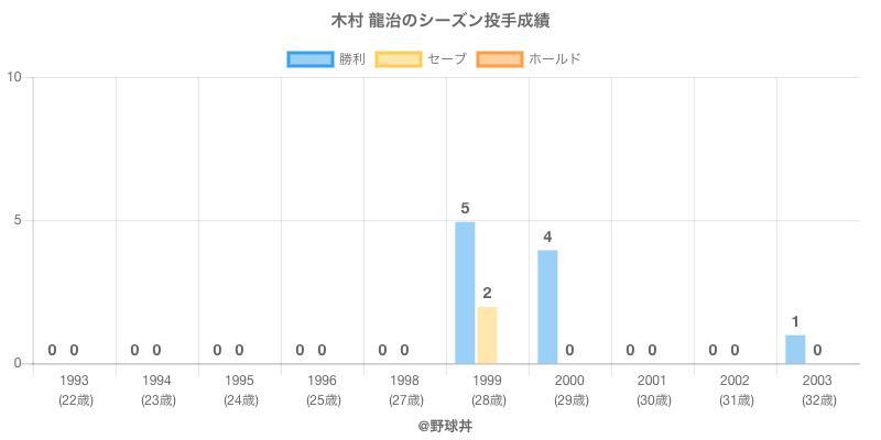 #木村 龍治のシーズン投手成績