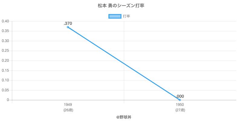 松本 勇のシーズン打率