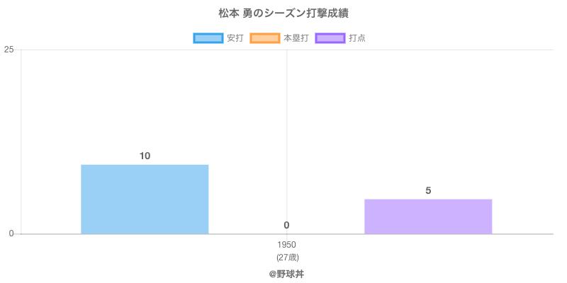 #松本 勇のシーズン打撃成績