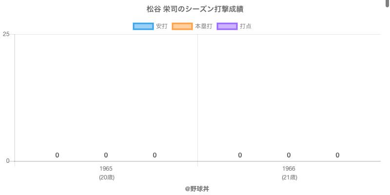 #松谷 栄司のシーズン打撃成績