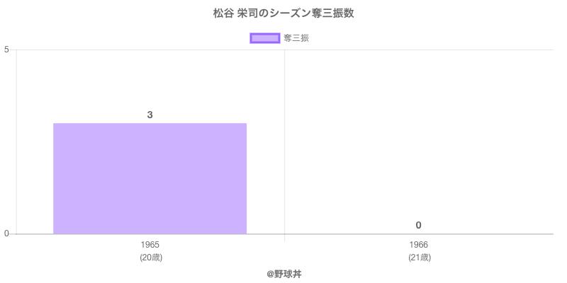 #松谷 栄司のシーズン奪三振数