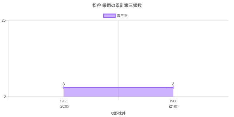 #松谷 栄司の累計奪三振数