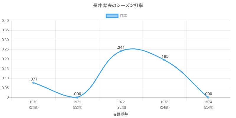 長井 繁夫のシーズン打率