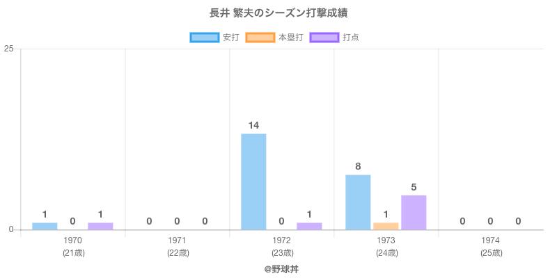 #長井 繁夫のシーズン打撃成績