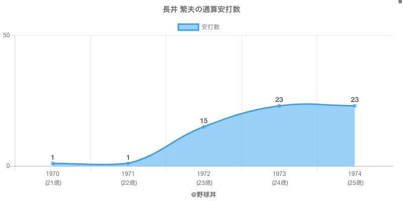 #長井 繁夫の通算安打数