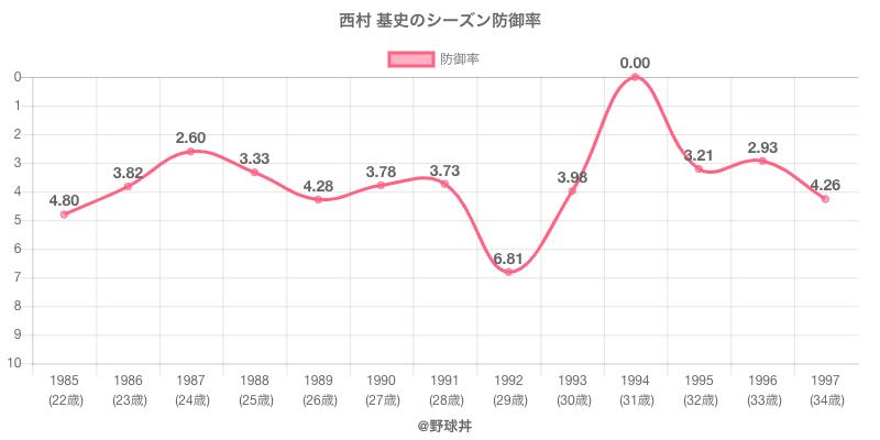 西村 基史のシーズン防御率