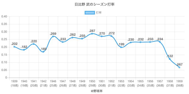 日比野 武のシーズン打率