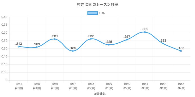 村井 英司のシーズン打率