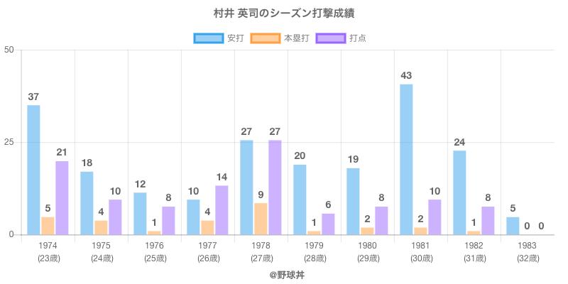 #村井 英司のシーズン打撃成績