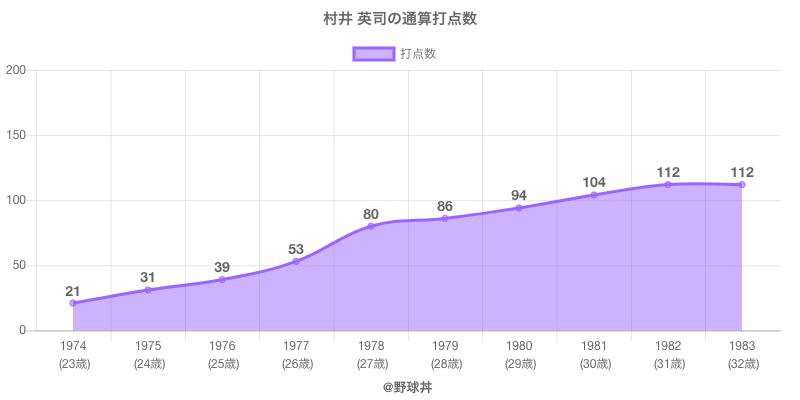#村井 英司の通算打点数