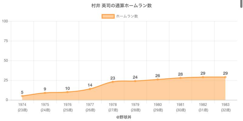 #村井 英司の通算ホームラン数