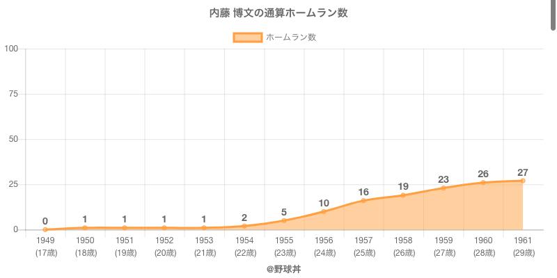 #内藤 博文の通算ホームラン数