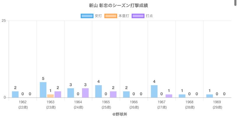 #新山 彰忠のシーズン打撃成績