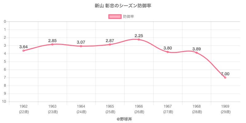 新山 彰忠のシーズン防御率