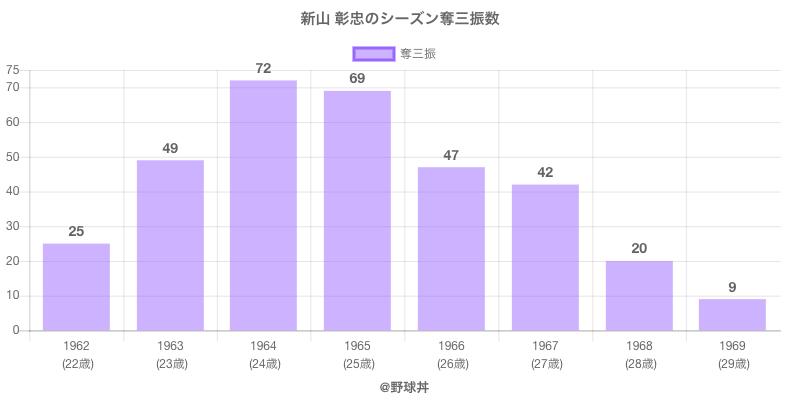 #新山 彰忠のシーズン奪三振数