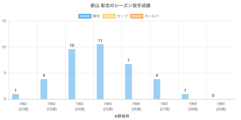 #新山 彰忠のシーズン投手成績