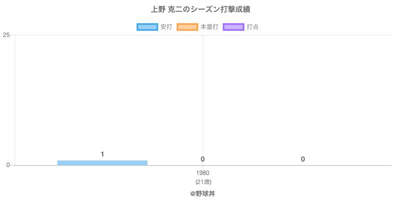 #上野 克二のシーズン打撃成績