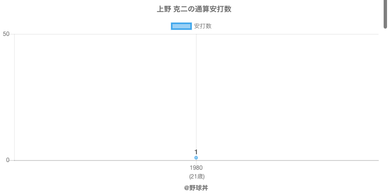#上野 克二の通算安打数
