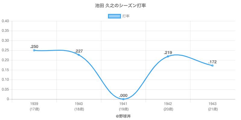 池田 久之のシーズン打率