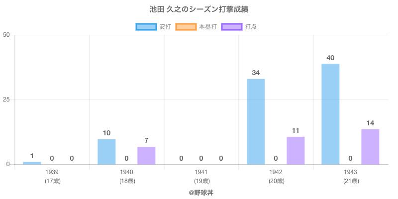 #池田 久之のシーズン打撃成績