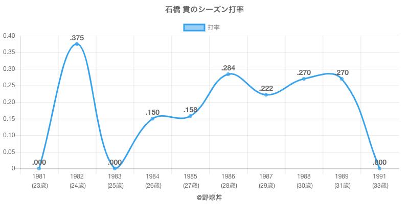 石橋 貢のシーズン打率