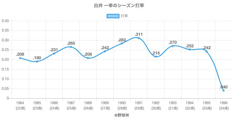 白井 一幸のシーズン打率