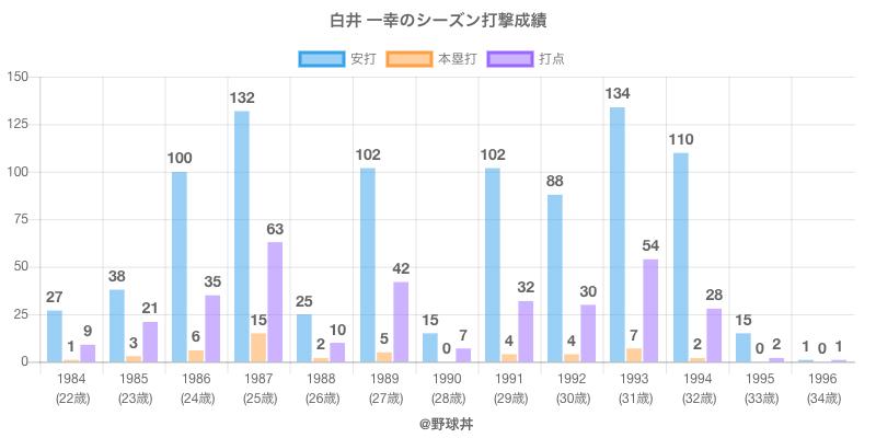 #白井 一幸のシーズン打撃成績