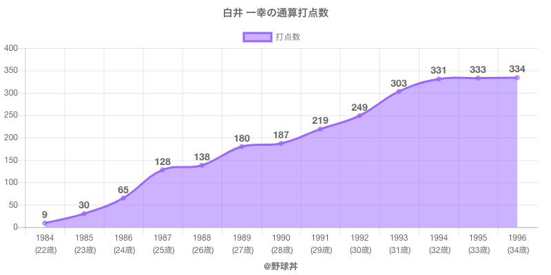 #白井 一幸の通算打点数
